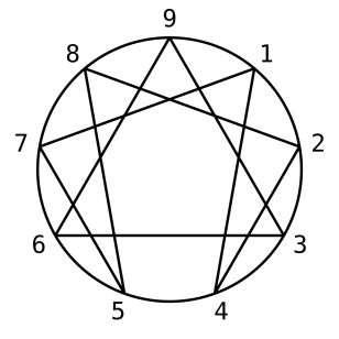 Enneagram_Symbol_-_Simple.svg